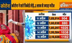 Coronavirus cases in India more than 2 lakh cases for the third consecutive day Coronavirus: लगातार - India TV Paisa