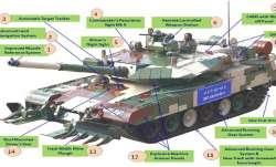 रक्षा मंत्रालय ने 118 अर्जुन MK-1A टैकों के लिए दिया आर्डर, भारतीय सेना की बढ़ेगी ताकत- India TV Paisa
