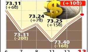 डॉलर के मुकाबले रुपया 10 पैसे की तेजी के साथ 73.15 रुपये प्रति डॉलर पर बंद