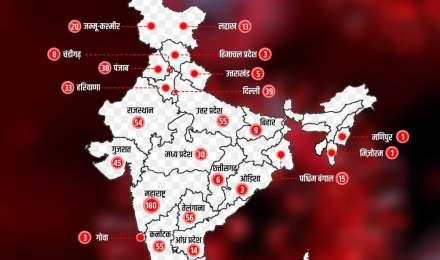 Coronavirus: देश में अबतक सामने आए 918 मामले, 19 की मौत, 79 हुए ठीक