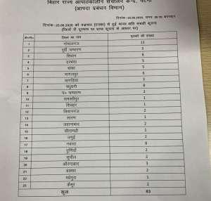Lightening killed 83 in Bihar