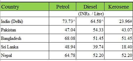 Petrol and Diesel prices in Pakistan and other neighboring countries