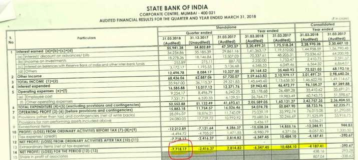 SBI incurred a net loss of Rs 7718 crore during March quarter of fy18