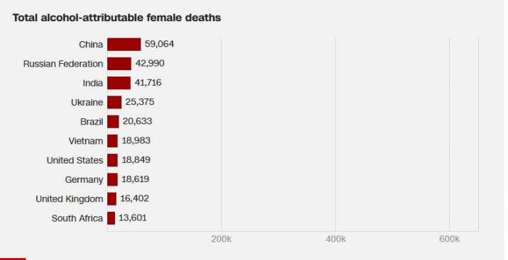 Total alcohol attributable female deaths