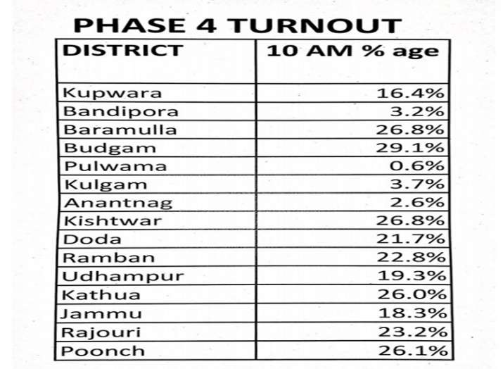 जम्मू-कश्मीर में पंचायत चुनाव का चौथा चरण