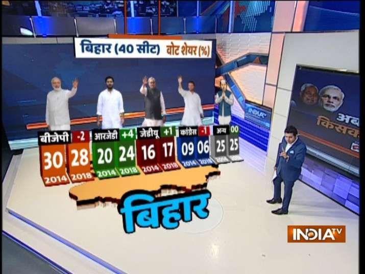 India TV CNX Opinion Poll for Lok Sabha Elections in Bihar