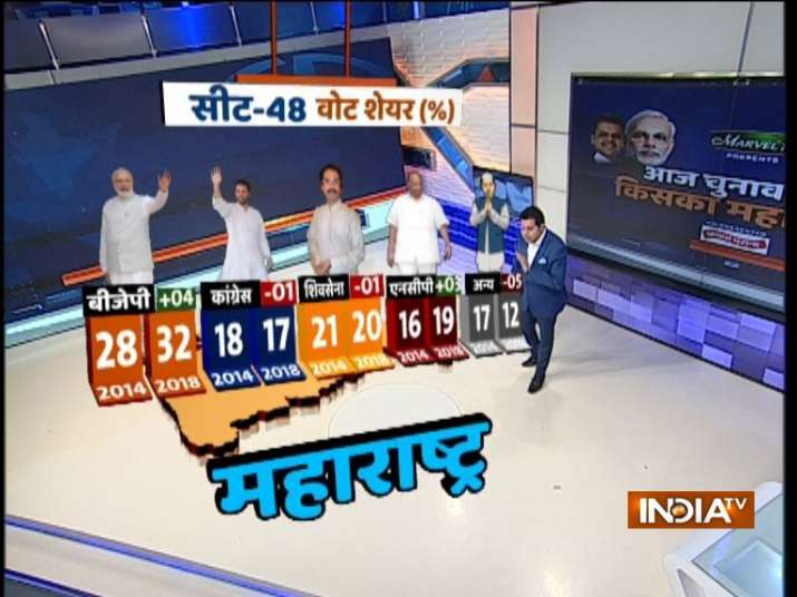 India TV CNX Opinion Poll for Lok Sabha Elections in Maharastra