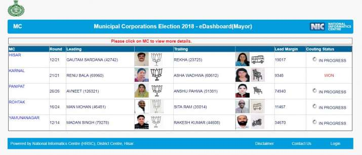 BJP candidates leading in Haryana Municipal Corporation Elections 2018