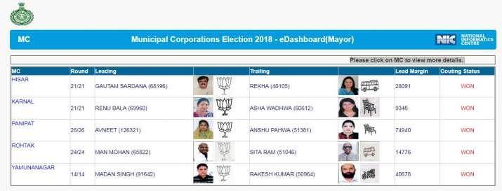 BJP captured Municipal Corporations in Haryana