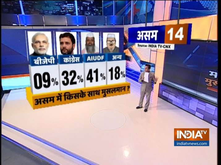 India TV CNX Opinion Poll on Muslim Voters of Asam
