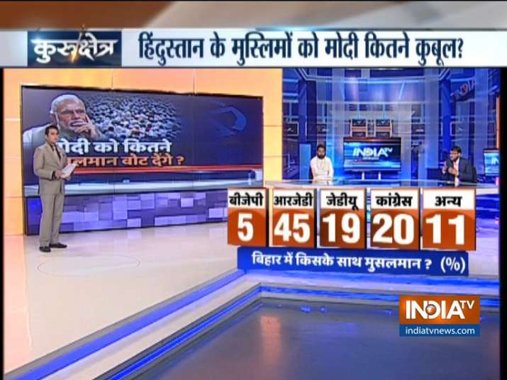 India TV CNX Opinion Poll on Muslim Voters of Bihar