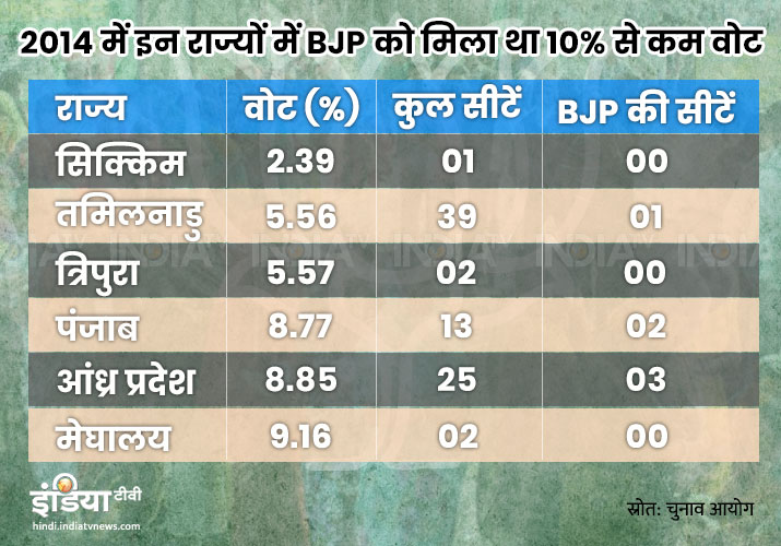 BJP's weakness states in 2014 Lok Sabha Elections