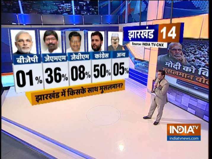 India TV CNX Opinion Poll on Muslim Voters of Jharkhand