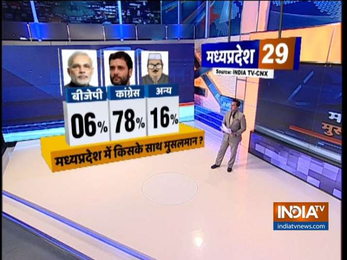 India TV CNX Opinion Poll on Muslim Voters of MP