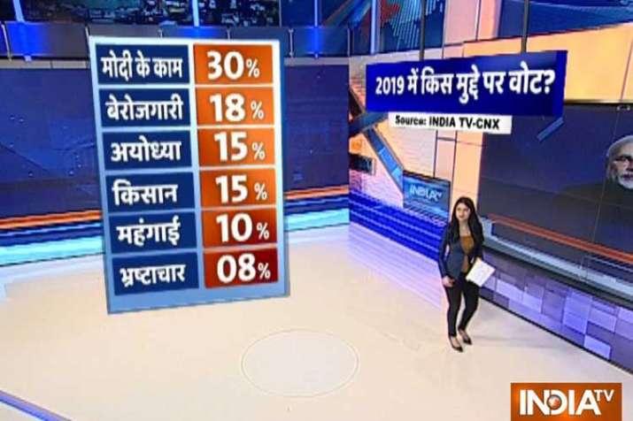 india tv cnx opnion poll