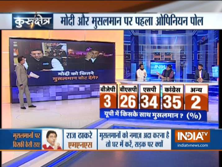 India TV CNX Opinion Poll on Muslim Voters of UP