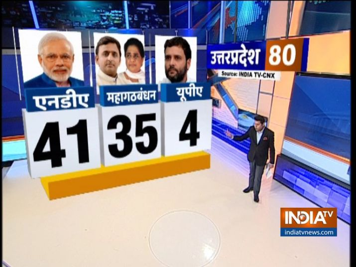 India TV CNX Opinion Poll on 80 Lok Sabha Seats of UP after Election Commission Announces Schedule