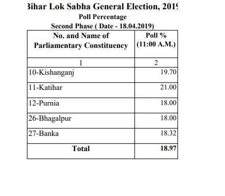 Lok Sabha Elections Live
