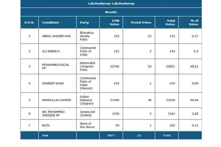 Lakshadweep Result Status | ECI