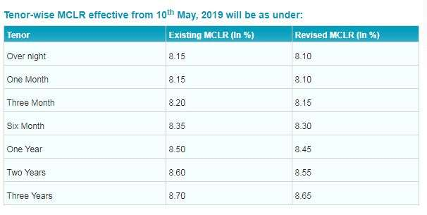 New MCLR rate