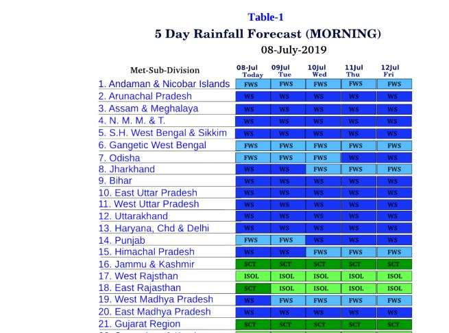 Delhi weather update and forecast by IMD