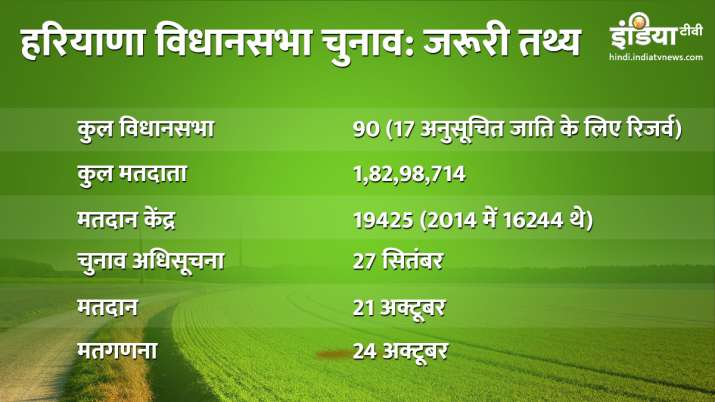 Total Votors, polling stations and complete detail of Haryana