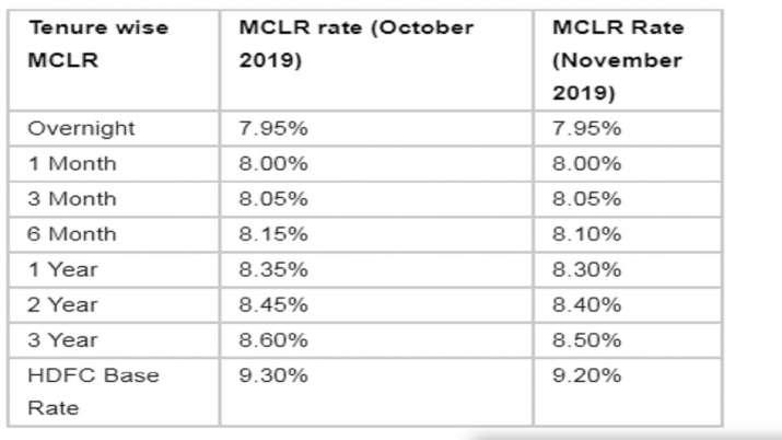 HDFC Bank cuts MCLR in november