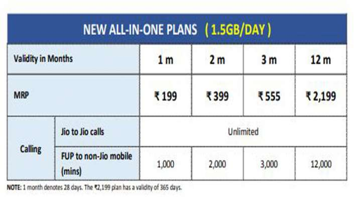 JIO'S NEW ALL-IN-ONE PLANS