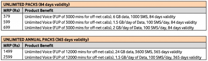 Vodafone Idea new prepaid plans