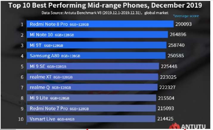 list of world's top 10 budget smartphones released