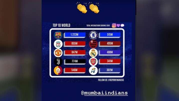 Mumbai Indians Income