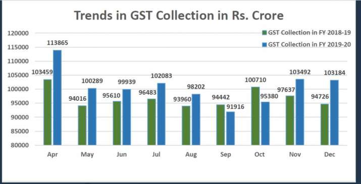 GST Trends