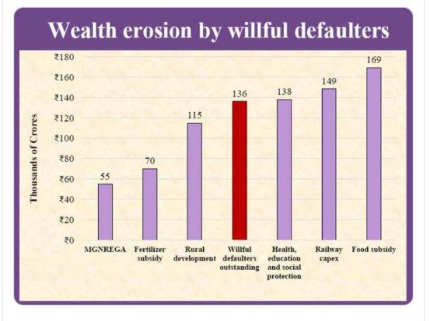 wealth eroded by wilful defaulters