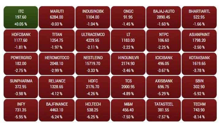 Market crash- Source BSE