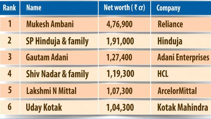 India added 3 dollar billionaires a month in 2019; Mukesh Ambani richest Indian