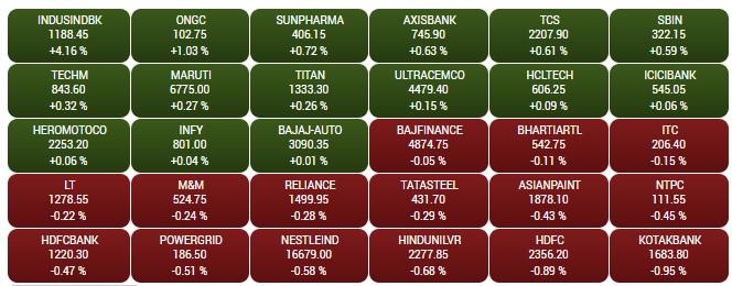 Sensex, market