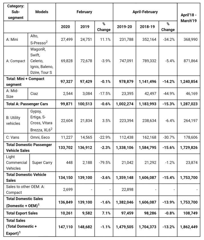 Maruti Suzuki February 2020 Sales