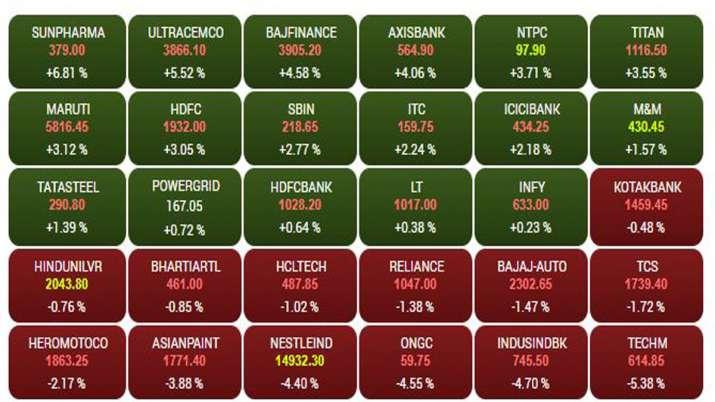 Sensex Companies till 10.55 AM