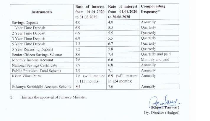 PPF, Sukanya Samriddhi other small savings schemes see big interest rate cuts