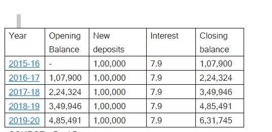 Borrow Loan Against Ppf Account