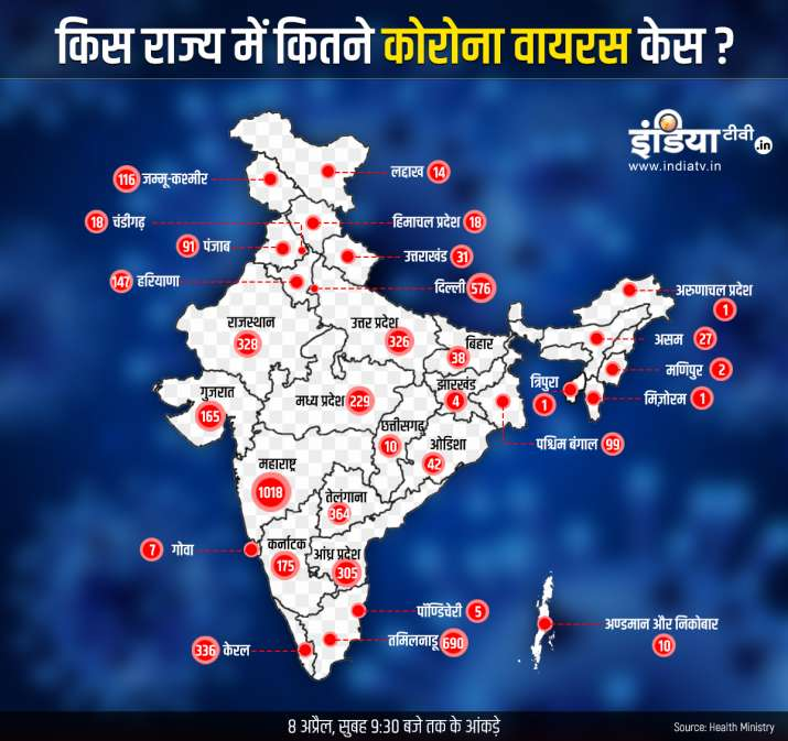 State wise Coronavirus cases in India till April 8th Morning including deaths and cured
