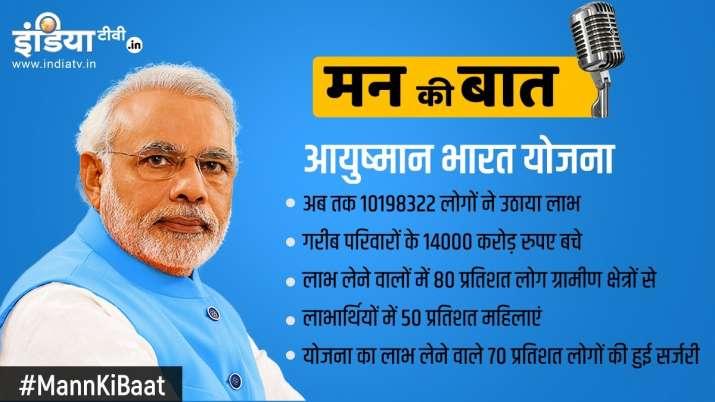 Pm Modi on 65th edition of Mann Ki Baat
