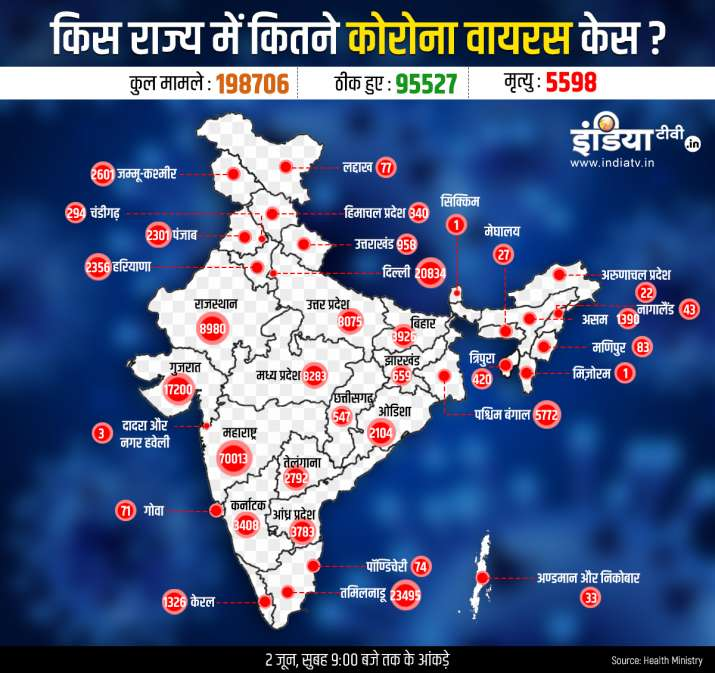 State wise coronavirus cases deaths and cured cases in India including Maharashtra Delhi Gujarat and Tamilnadu till June 2nd