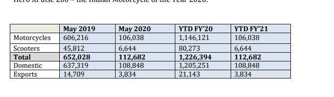 Hero Motocorp sales figure for May 2020