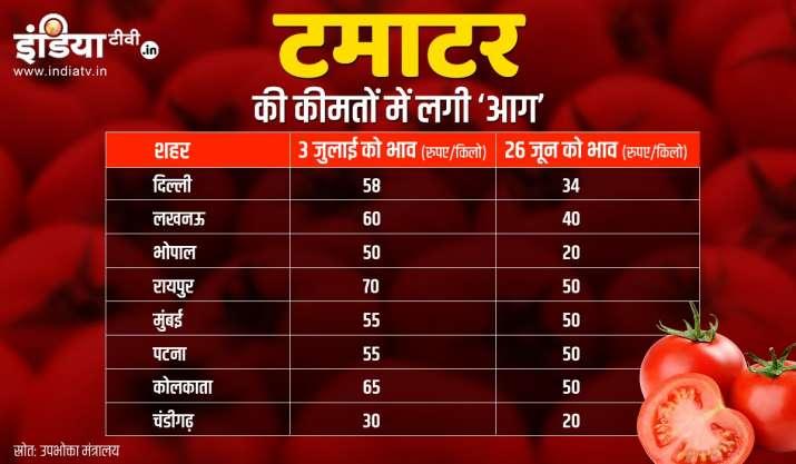 Tomato prices skyrocket to Rs 80 per kg in Delhi-NCR