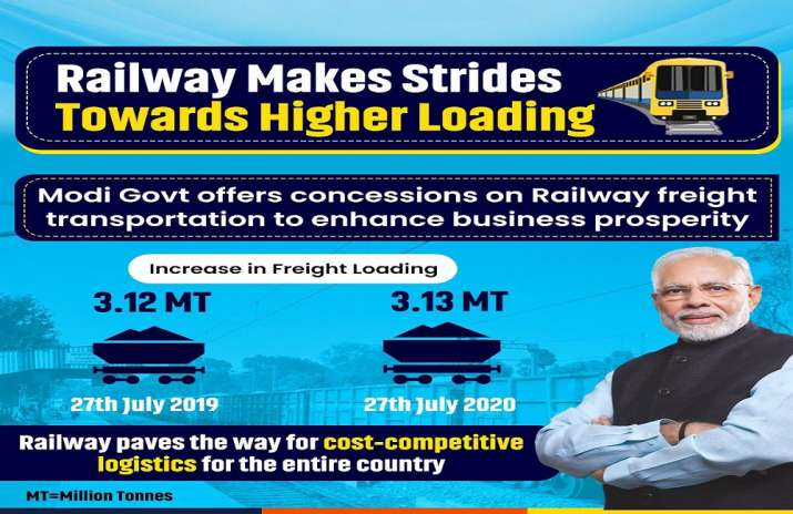 Indian Railways posts higher freight load in July than last year