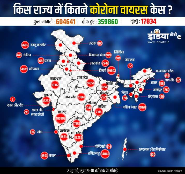 State wise coronavirus cases deaths and cured cases in India including Maharashtra Delhi Gujarat and Tamilnadu till July 2nd