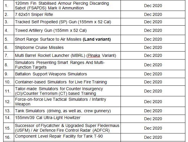 101 हथियारों की लिस्ट, जिनका आयात रोककर आत्मनिर्भर बनेगा भारत