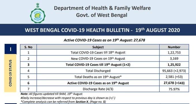 West Bengal coronavirus latest update news