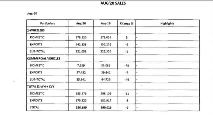 Bajaj Auto posts 9 pc fall in total sales in August